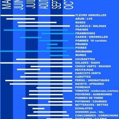 le calendrier de la cueillette de la ferme des authieux